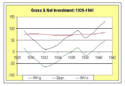 Net Investment